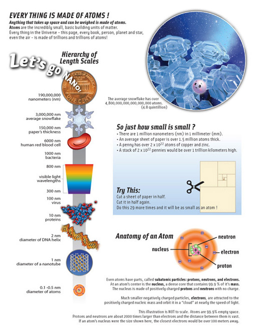 Educator's guide page explaining atoms and the nanoscale